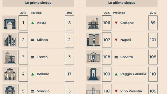 Qualità vita, Aosta top in Italia. Milano seconda, Vibo ultima