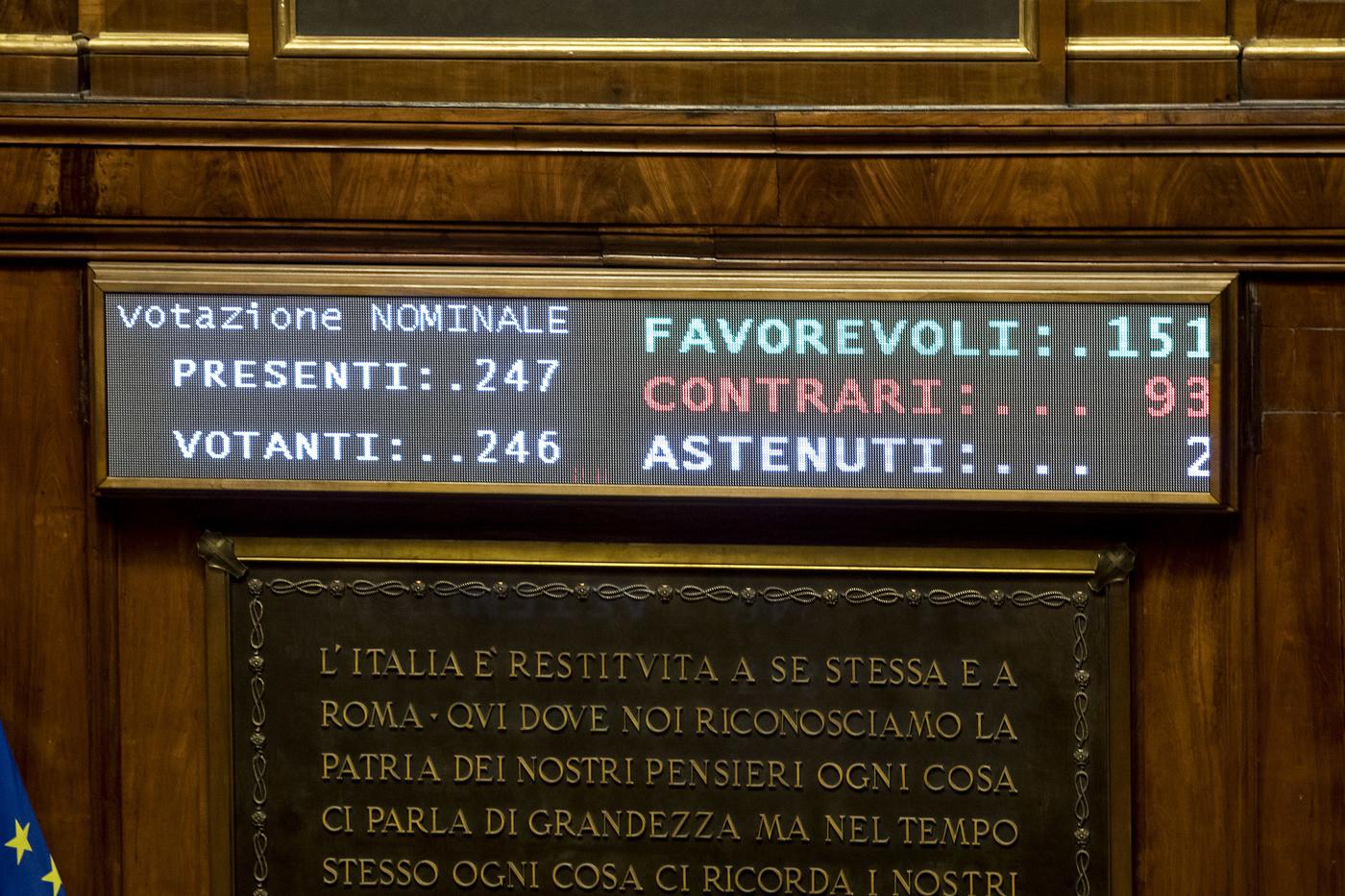 Milleproroghe è legge: ok da Senato con 151 sì