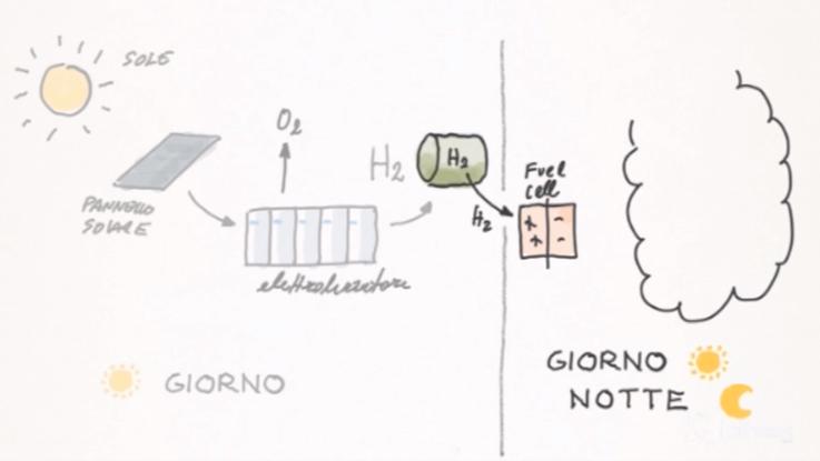Bio-on, in accordo con Hera nasce Lux-on: produrrà bioplastica da CO2