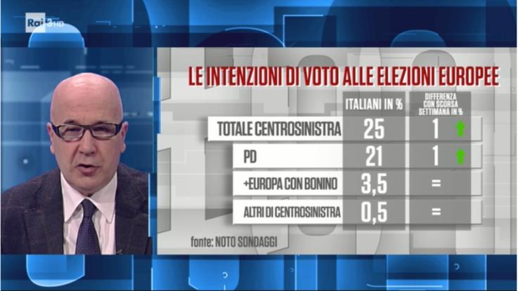 """Noto sondaggi: """"M5S e Pd sono alla pari al 21%"""""""