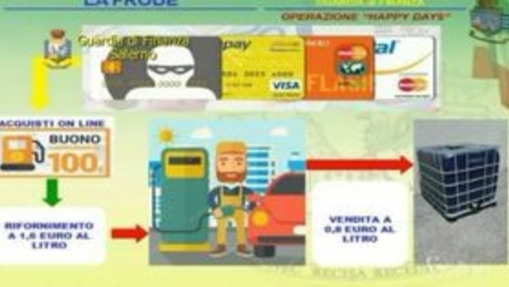 Clonavano carte di credito e facevano acquisti on-line: ecco come agivano i truffatori