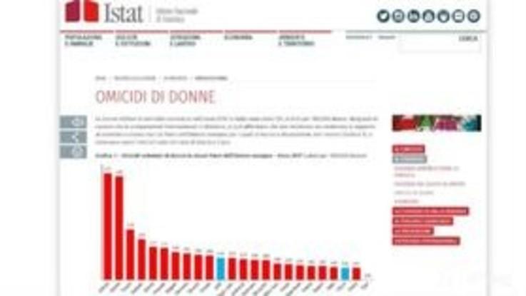 """Violenza sulle donne, report shock dell'Istat: """"Stupro? Colpa di come si vestono"""""""