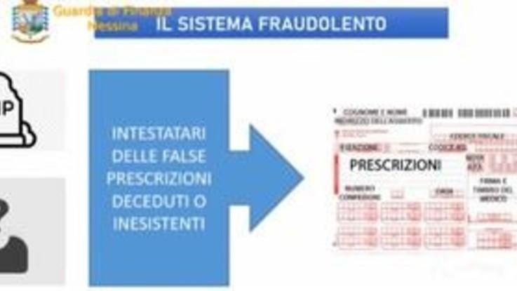 Truffa all'asp di Messina, due arresti e cinque medici sospesi