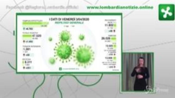 """Coronavirus, Gallera: """"In Lombardia 351 decessi e 1455 nuovi contagi"""""""