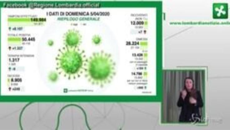 """Coronavirus, Gallera: """"Siamo arrivati a 8.905 morti in Lombardia. È un dato spaventoso"""""""
