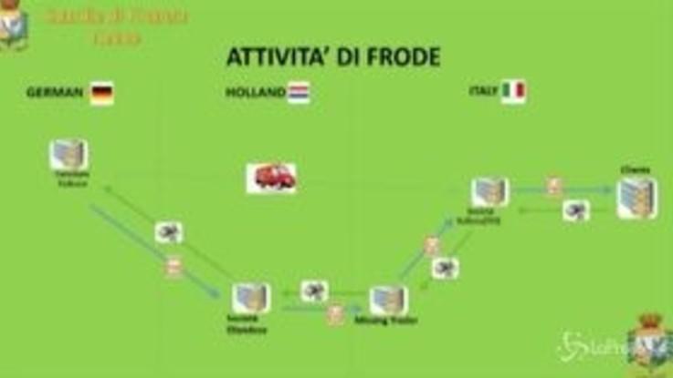 Torino, frodi internazionali: sequestro da 40 mln di euro della Gdf
