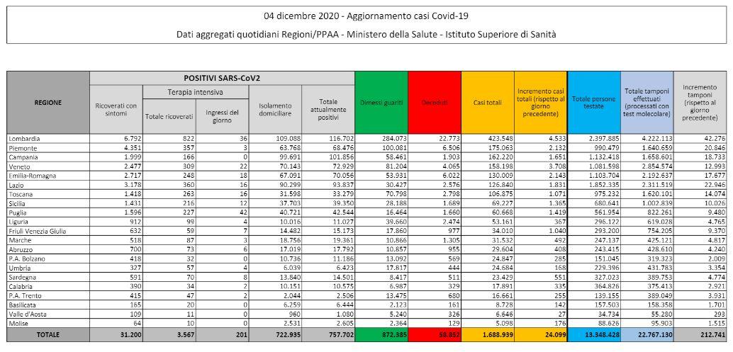 Ancora alto il numero dei morti: 814 in 24 ore, 24.099 contagi - LaPresse