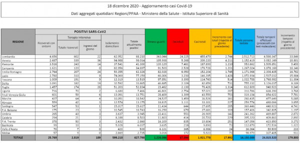 Covid: 17.992 nuovi casi e 674 vittime nelle ultime ore