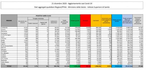 Covid, in Italia 10.872 nuovi casi e 415 morti