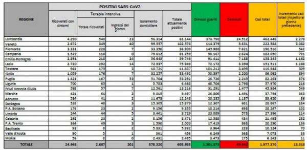 I dati, 13.318 nuovi casi: scende all'8% il tasso di positività