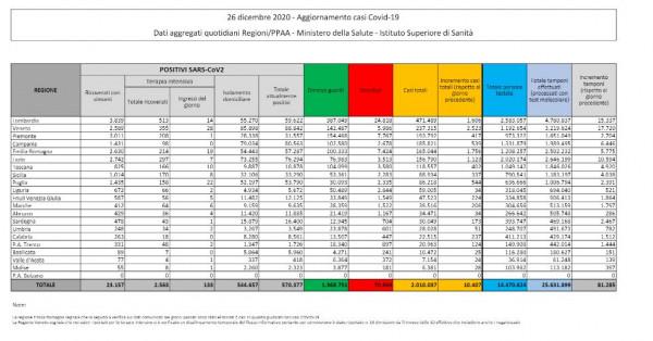 Coronavirus: 10.407 nuovi casi e 261 morti