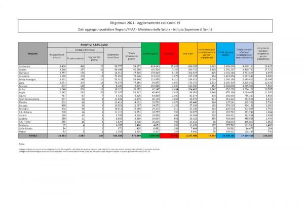 Covid, in Italia 17.533 casi e 620 morti in 24 ore