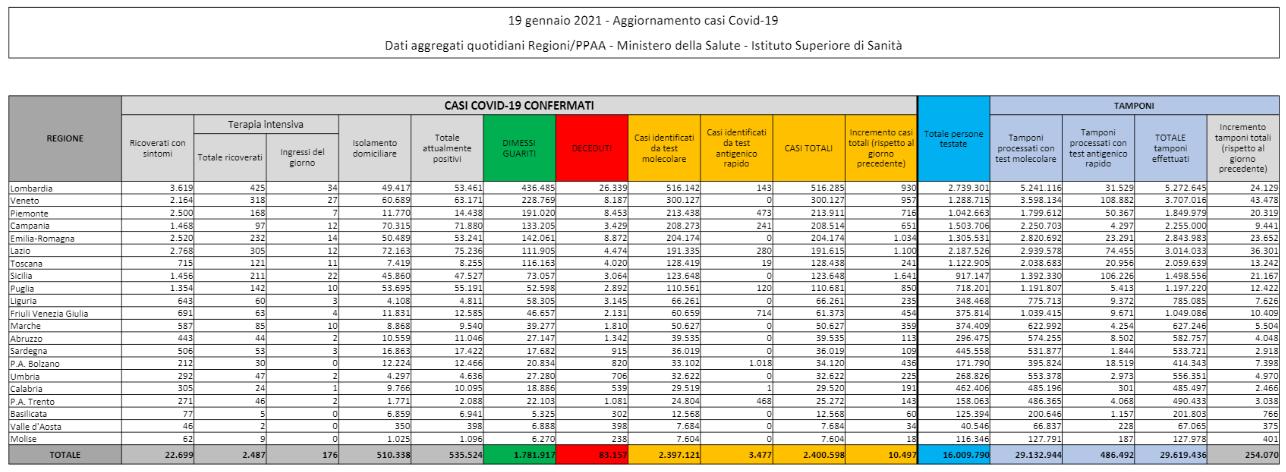 Dati Coronavirus Italia 19 Gennaio 2021