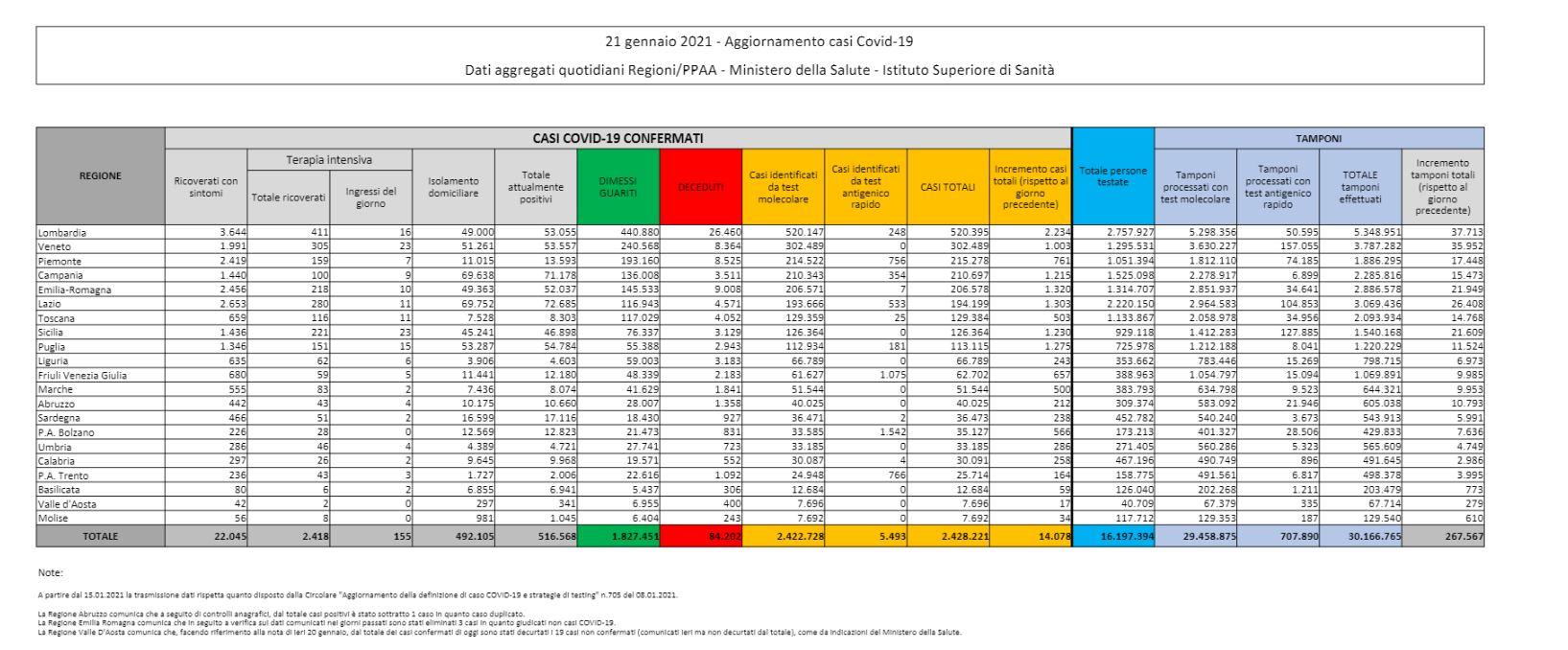 Dati Coronavirus oggi Italia 21 Gennaio 2021