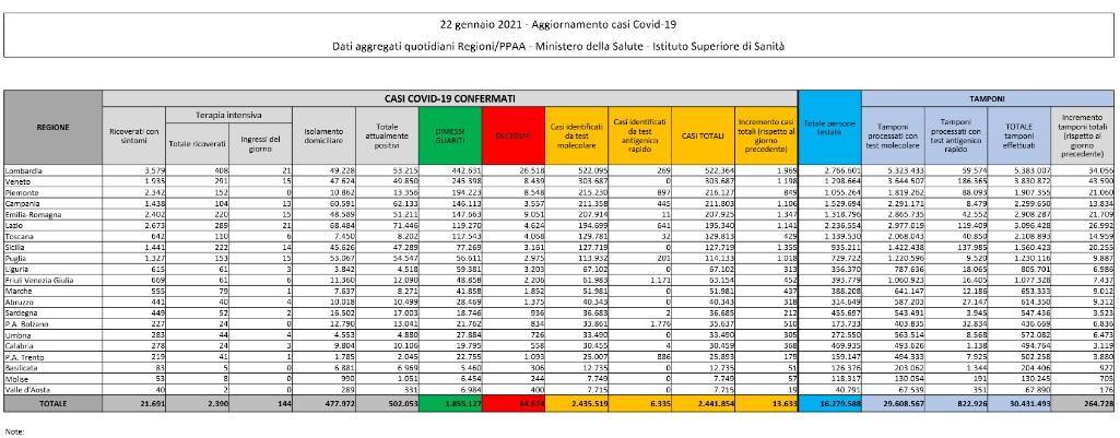 Dati Coronavirus Italia 22 Gennaio 2021