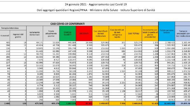 Dati Coronavirus Italia 24 Gennaio 2021