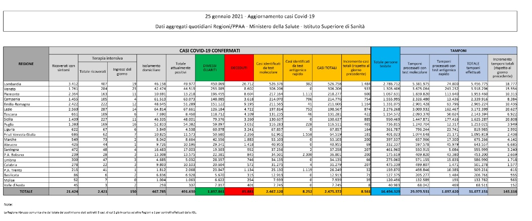 Dati Coronavirus Italia 25 Gennaio 2021