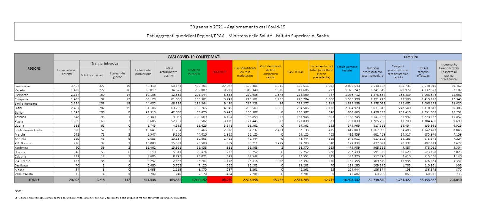Dati Coronavirus Italia 30 Gennaio 2021