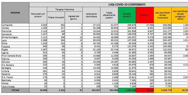 Dati Coronavirus Italia 31 Gennaio 2021