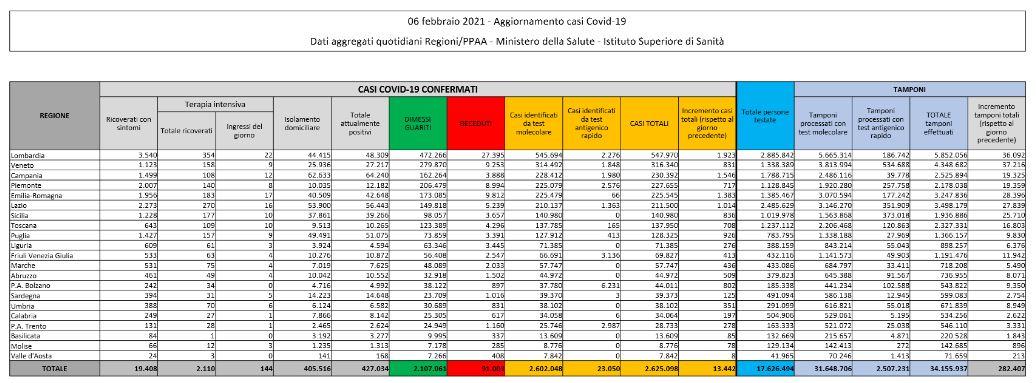 Dati Coronavirus Italia 06 Febbraio 2021