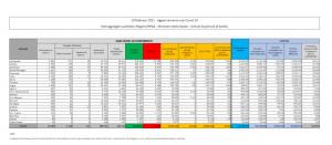 Bollettino Coronavirus Italia. Dati 10 Febbraio 2021