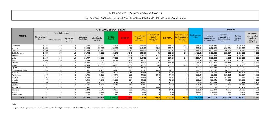Covid-19: altri 13.908 nuovi casi, superati i 93mila morti