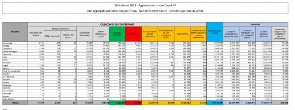 Dati Coronavirus Italia 18 Febbraio 2021 Bollettino