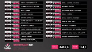 Ciclismo, Giro d'Italia: le 21 tappe dell'edizione 2021