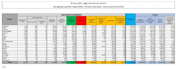 tabella coronavirus, Covid dati oggi.