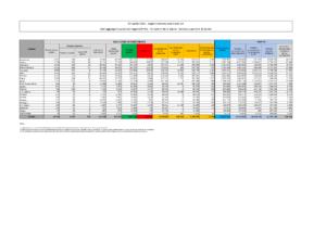 Dati covid oggg, tabella coronavirus 7 aprile