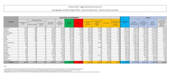 covid tabella, dati coronavirus oggi 9 aprile