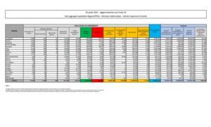 tabella coronavirus, dati covid oggi 10 Aprile