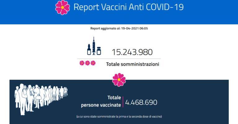 Report vaccini, i dati regione per regione