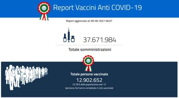 Report vaccini 6 giugno: 37.671.984 le dosi somministrate