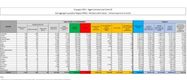 I dati Covid del 15 giugno: 1.255 casi e 63 decessi