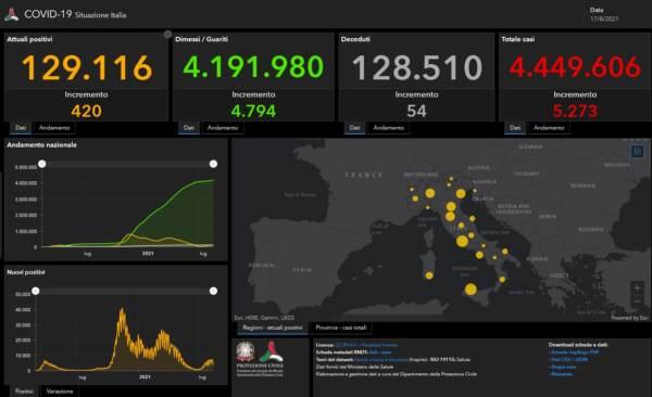 I dati Covid del 17 agosto: 5.273 casi e 54 decessi