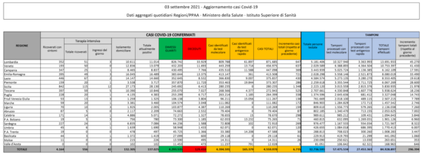 Il bollettino Covid del 3 settembre: 6.735 nuovi casi e 58 decessi