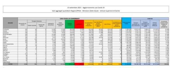 Il bollettino del 13 settembre: 2.800 casi e 36 vittime. Superata quota 40 mln di persone vaccinate