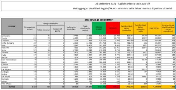 Il bollettino Covid del 23 settembre: 4.061 nuovi casi e 63 morti